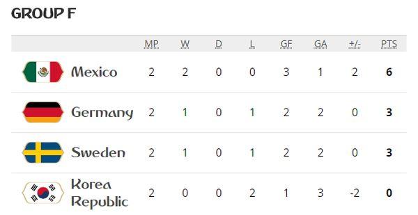 جدول گروه F با برتری آلمان مقابل سوئد؛ همه امیدوارند حتی کره!