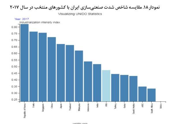 ایران در پیشرفت صنعتی از ترکیه، عربستان و برزیل عبور کرد