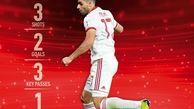 جام آسیایی/ طارمی قهرمان و بهترین بازیکن روز سوم + عکس