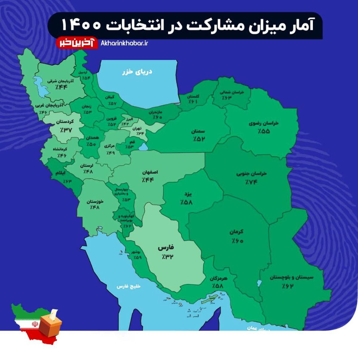 آمار نهایی مشارکت مردمی استانها در انتخابات ۱۴۰۰