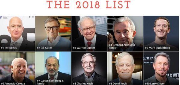 ثروتمند ترین های جهان در فهرست میلیاردرهای فوربس منتشر شد/ جف بزوس در صدر